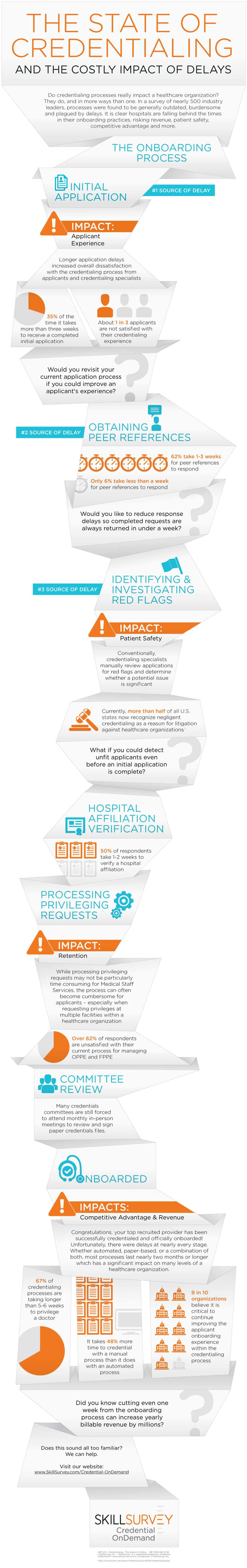 Credentialing: The Impact of Delay Infographic